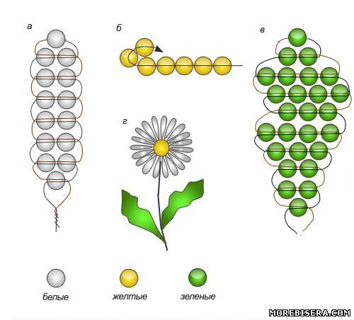 Цветы ромашки схема из бисера.
